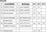 Girls Varsity Tennis beats McKinley 4 – 1