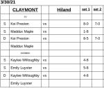 Claymont boys tennis team won a JV match vs. Hiland