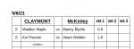 Boys Varsity Tennis falls to McKinley 5 – 0