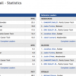 Check out DPS Athletics Standings and Statistics