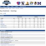 Boys Basketball Standings