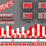 Millington's winning streak reaches 31 years