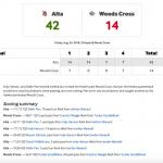 Hawks Handle Woods Cross 42 – 14
