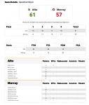 Boys Basketball: Alta 61 – Murray 57