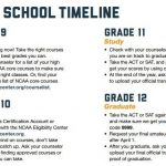 NCAA Eligibility Information: High School Timeline