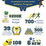 Wooster Athletics Infographic