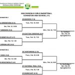 OHSAA Tournament: Girls Division III Bracket Released
