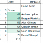 Boys Varsity Golf falls to Marian Central Catholic 164 – 215