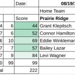 Boys Varsity Golf falls to Prairie Ridge 154 – 222