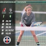 Tennis Drops CCC Match to Chatard