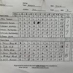 Boys Varsity Golf beats Ansonia 177 – 218