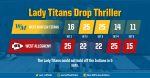 Lady Titans Fall in 5th Set