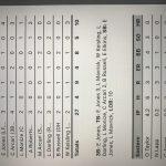 Varsity Baseball – Delphi 12, Eastern 4