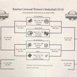 Benton Girls Basketball – Basehor Tournament