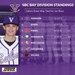 Sailors Enter May Tied for 1st Place