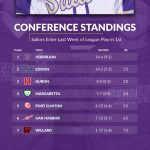 Sailor Baseball in 1st Place