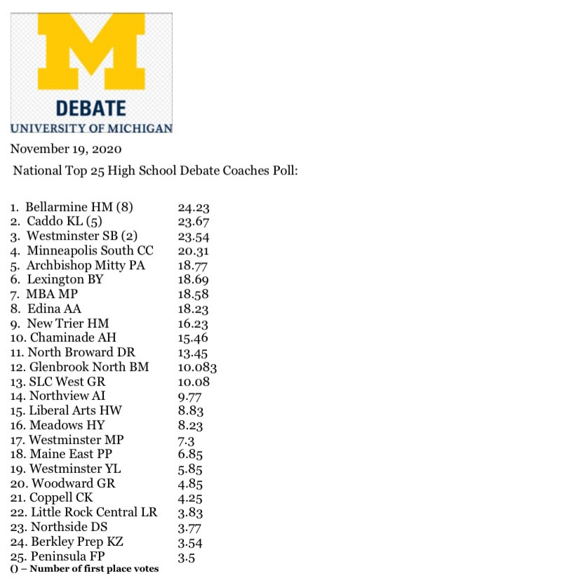 Policy Debate Team, Galian and Rice, Break into Top 25 Nationally