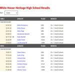 HS CC: Results from State Championship