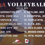 Lady Braves Volleyball Earns a 9 Seed