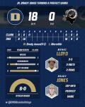 Boys Varsity Baseball beats Clarkston 18 – 0