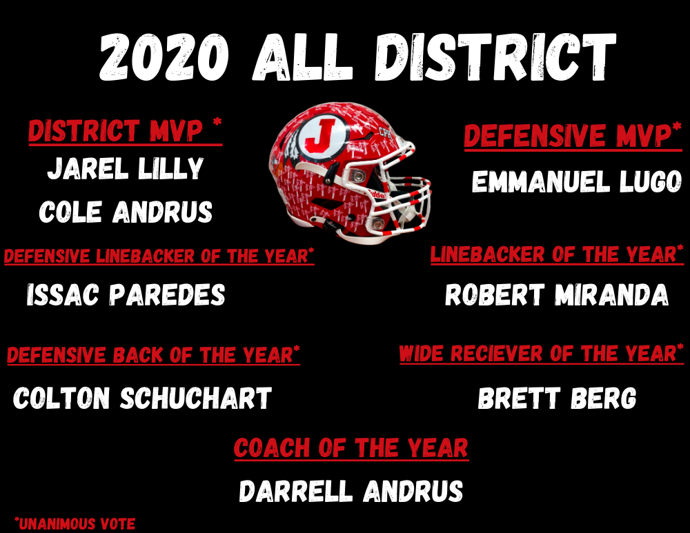 2020 All-District Selections