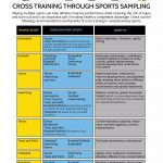 Cross Training Improves Performance