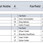 Tennis takes down Fairfield 4-1