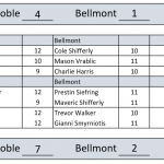 Tennis Tops Bellmont 4-1