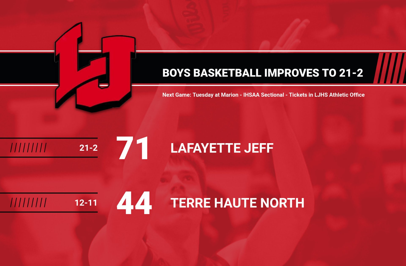 Boys Basketball Improves to 21-2