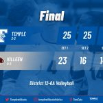 Tem-Cats sweep Killeen to even district record