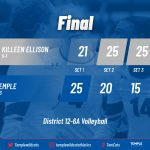 Temple falls in four sets to Ellison, drops to 3-3 in district
