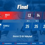 Tem-Cats return to win column at Waco