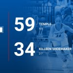 Tem-Cats stop losing skid with 59-34 win at Shoemaker