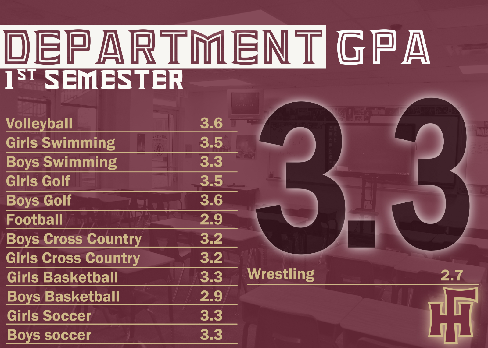 Seminoles Finish Strong In The Classroom