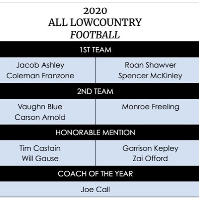 Oceanside Football All Lowcountry Honors!
