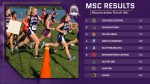 Warriorette Cross Country finishes 5th place at Mid Southern Conference