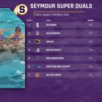 """Girls Varsity Swimming finishes 2nd place at Seymour """"S"""" Invitational"""