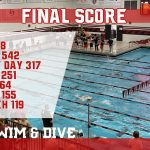 Milan Boys Swim & Dive win Southeast Michigan Swim League Championship