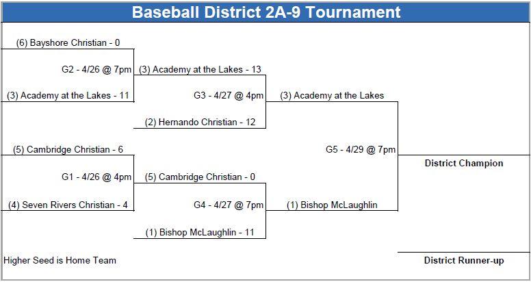 2021 Baseball Districts Bracket