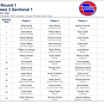 Boys Golf – Class 3 Sectional 1 Tee Times – 2019