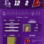 Varsity Softball beats Madison La Follette 12 – 2