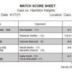 Girls Varsity Tennis beats Hamilton Heights 5 – 0