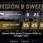 Varsity Volleyball beats Crimson Cliffs 3 – 0