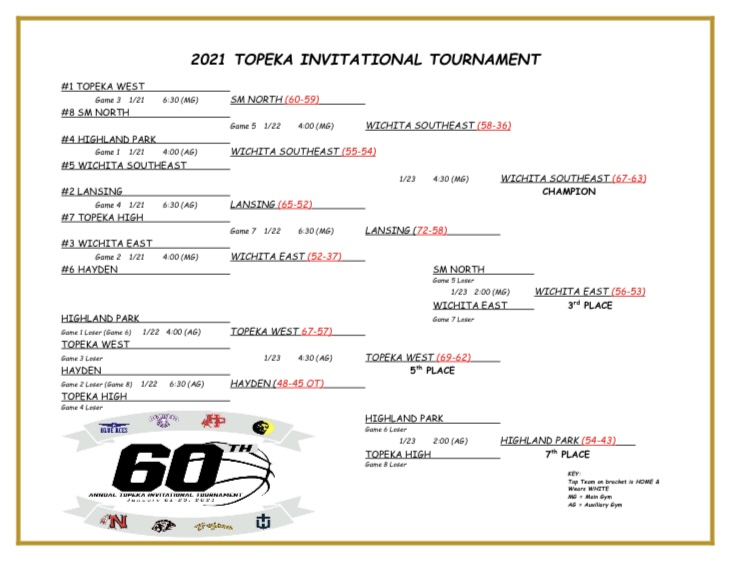 Final Results from the 60th Annual Topeka Invitational Tournament