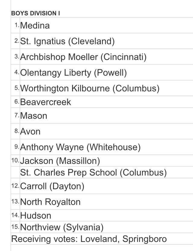 Boys Varsity Soccer Team Ranked 13th in the Final Poll for the Boys Division I Ohio Scholastic Soccer Coaches Association