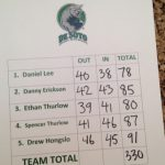 De Soto High School Boys Varsity Golf finishes 8th place