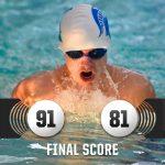 Boys Swimming defeats Mt. Pleasant, 91-81.