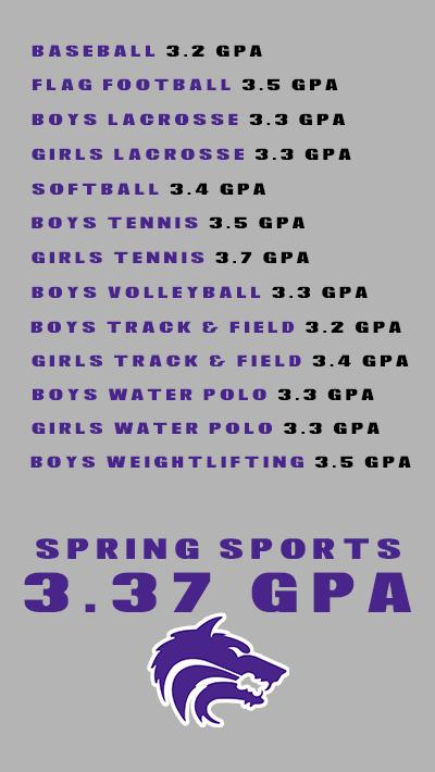 Team GPA List