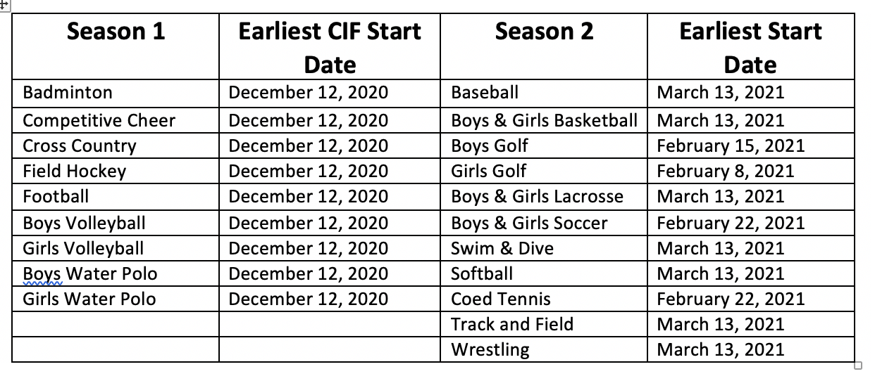 New CIF Seasons for 20-21