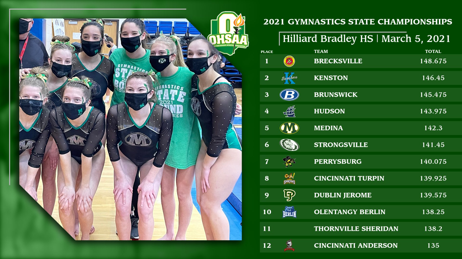 Gymnastics Team finishes in 5th Place at OHSAA State Championships